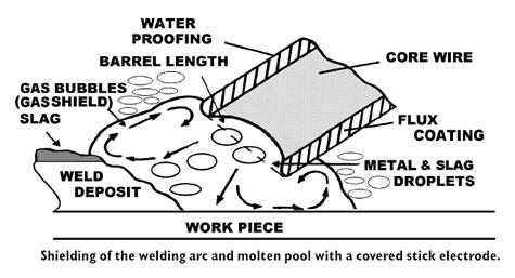 Underwater Welding | Metallurgy for Dummies | Hyperbaric Welding Diagram |  | Metallurgy for Dummies