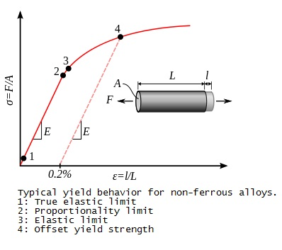 yield stress graph